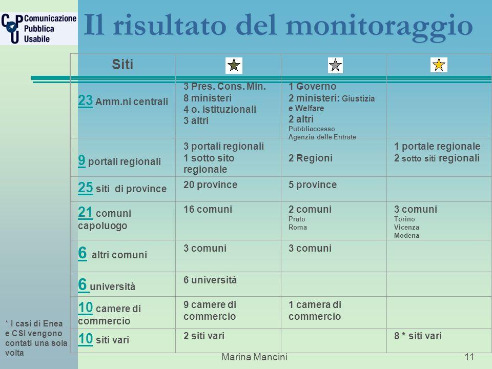 Marina Mancini11 Il risultato del monitoraggio Siti 23 23 Amm.ni centrali 3 Pres.