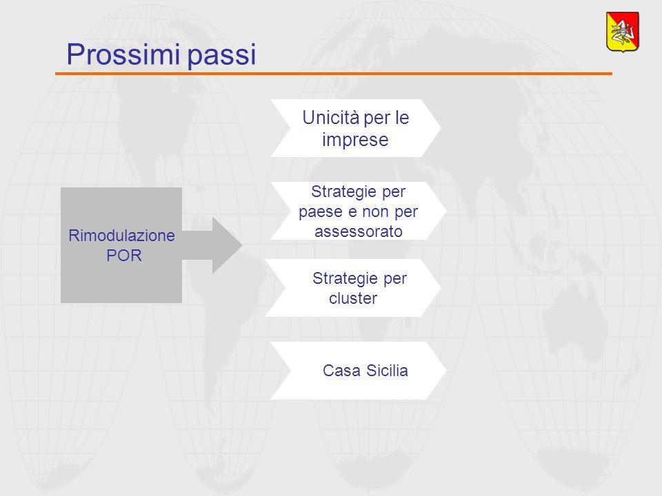 Prossimi passi Unicità per le imprese Strategie per paese e non per assessorato Strategie per cluster Casa Sicilia Rimodulazione POR