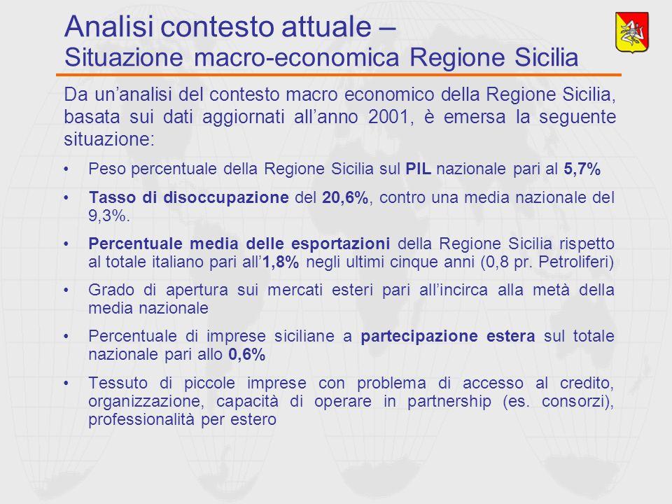 Peso percentuale della Regione Sicilia sul PIL nazionale pari al 5,7% Tasso di disoccupazione del 20,6%, contro una media nazionale del 9,3%. Percentu
