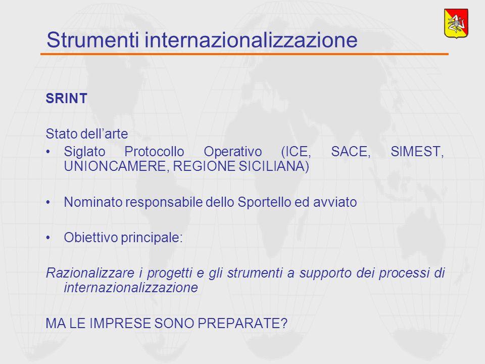 SRINT Stato dellarte Siglato Protocollo Operativo (ICE, SACE, SIMEST, UNIONCAMERE, REGIONE SICILIANA) Nominato responsabile dello Sportello ed avviato