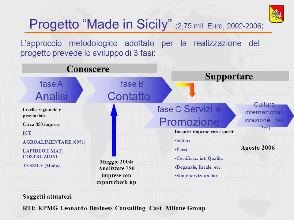 Lapproccio metodologico adottato per la realizzazione del progetto prevede lo sviluppo di 3 fasi: Progetto Made in Sicily (2,75 mil. Euro, 2002-2006)
