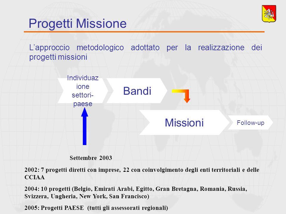 Lapproccio metodologico adottato per la realizzazione dei progetti missioni Progetti Missione Individuaz ione settori- paese Bandi Missioni Follow-up