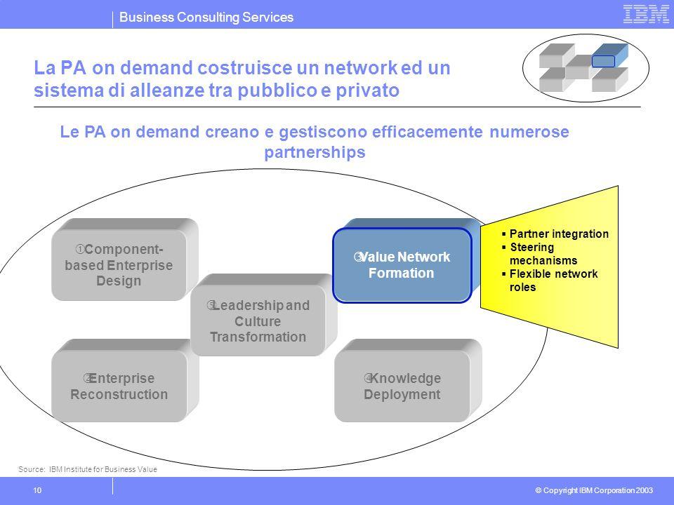 Business Consulting Services © Copyright IBM Corporation 2003 10 La PA on demand costruisce un network ed un sistema di alleanze tra pubblico e privat