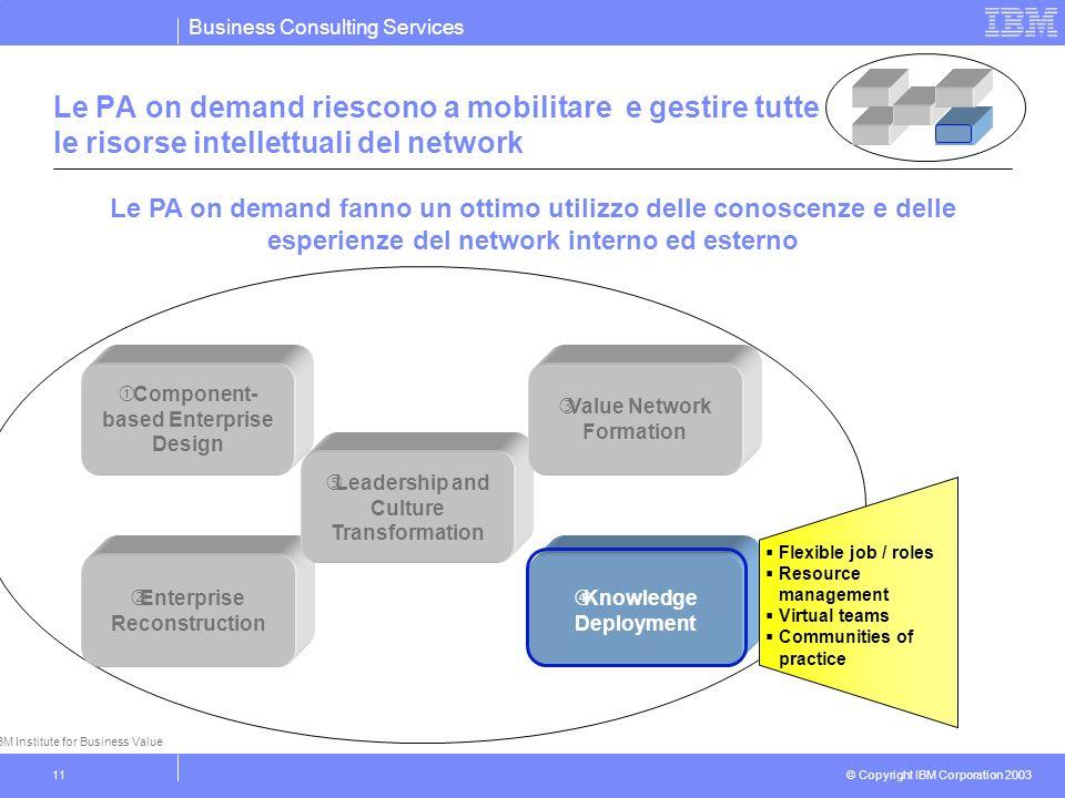 Business Consulting Services © Copyright IBM Corporation 2003 11 Le PA on demand riescono a mobilitare e gestire tutte le risorse intellettuali del ne