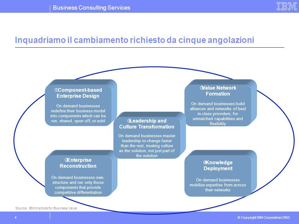 Business Consulting Services © Copyright IBM Corporation 2003 4 Inquadriamo il cambiamento richiesto da cinque angolazioni Source: IBM Institute for B