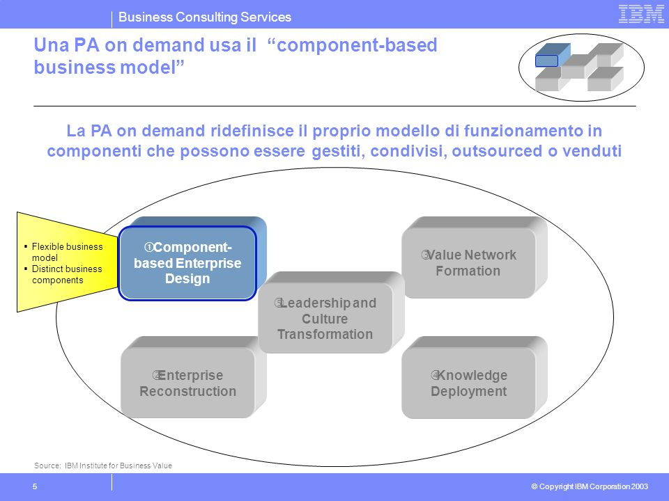 Business Consulting Services © Copyright IBM Corporation 2003 5 Una PA on demand usa il component-based business model Component- based Enterprise Des