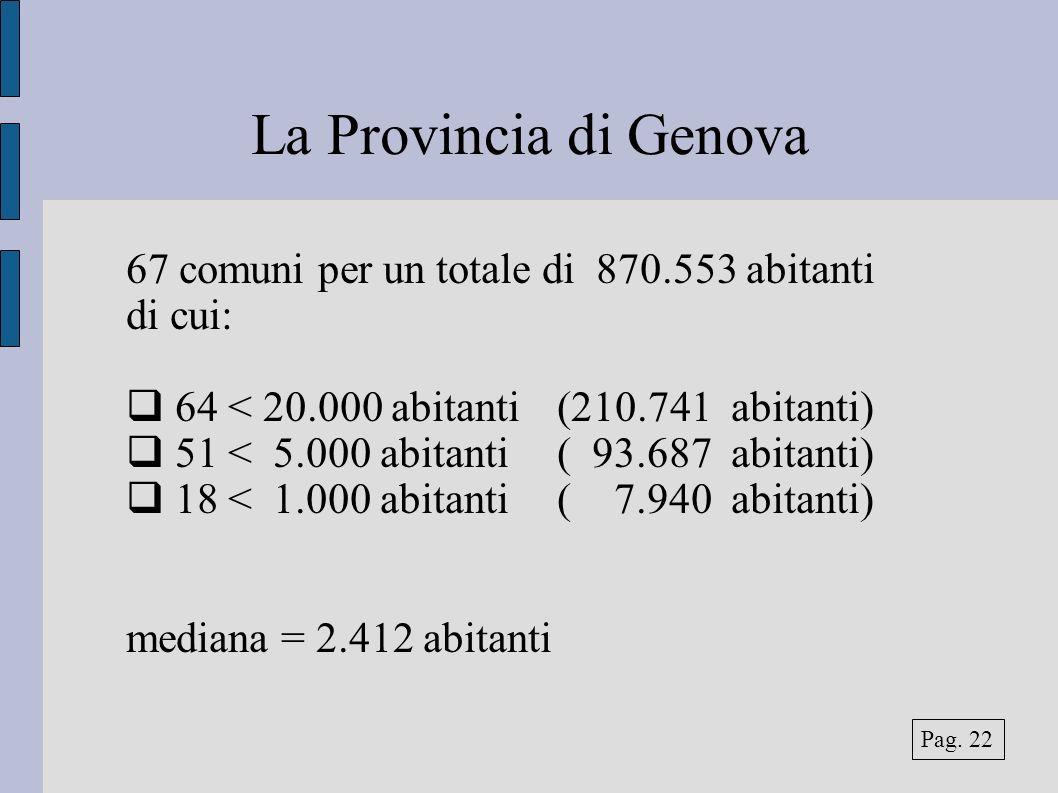 La Provincia di Genova 67 comuni per un totale di 870.553 abitanti di cui: 64 < 20.000 abitanti(210.741 abitanti) 51 < 5.000 abitanti( 93.687 abitanti