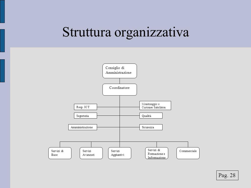 Struttura organizzativa Servizi di Base Servizi Avanzati Coordinatore Commerciale Consiglio di Amministrazione SegreteriaQualità SicurezzaAmministrazi