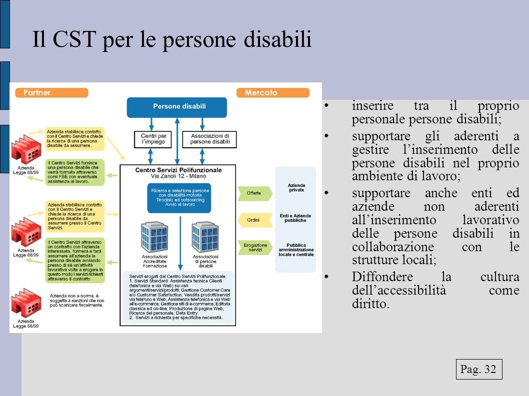 Il CST per le persone disabili inserire tra il proprio personale persone disabili; supportare gli aderenti a gestire linserimento delle persone disabi