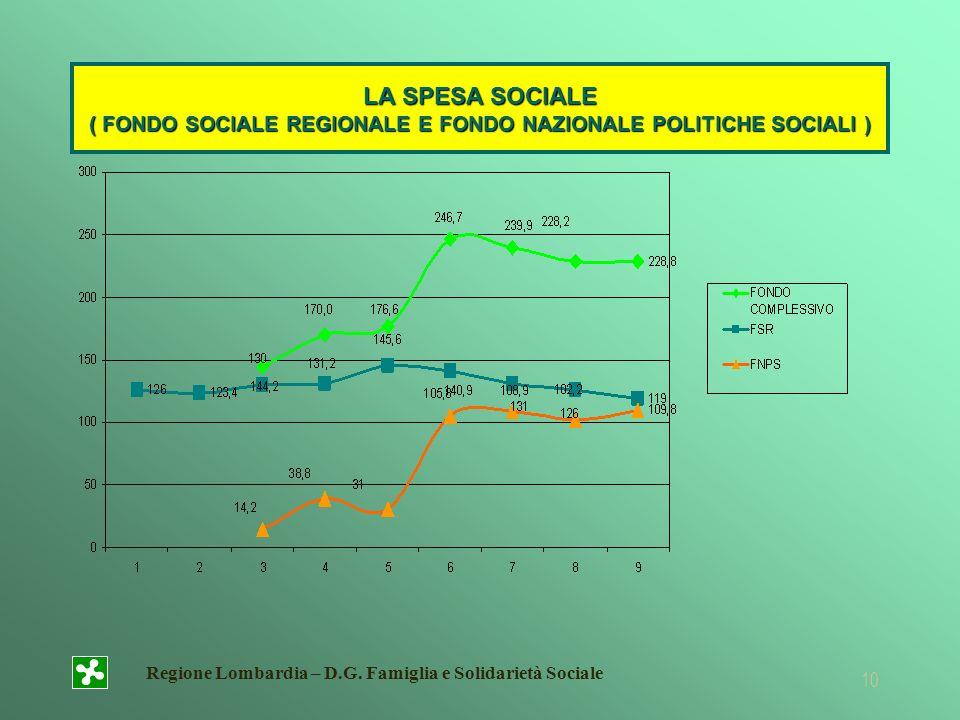 Regione Lombardia – D.G. Famiglia e Solidarietà Sociale 10 LA SPESA SOCIALE ( FONDO SOCIALE REGIONALE E FONDO NAZIONALE POLITICHE SOCIALI )