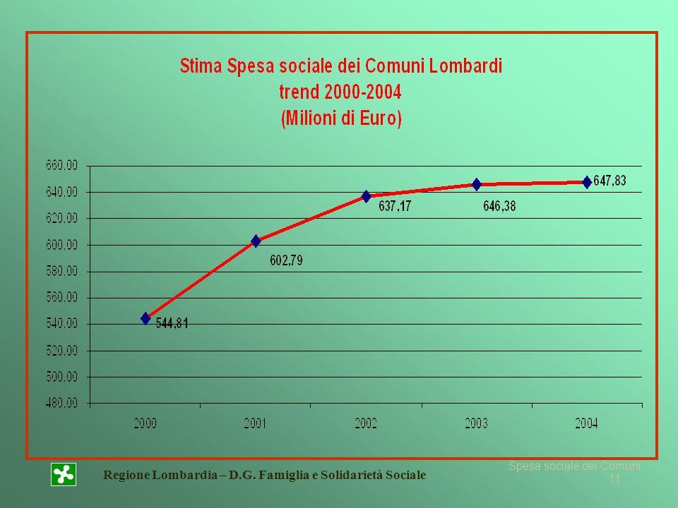 Regione Lombardia – D.G. Famiglia e Solidarietà Sociale 11 Spesa sociale dei Comuni