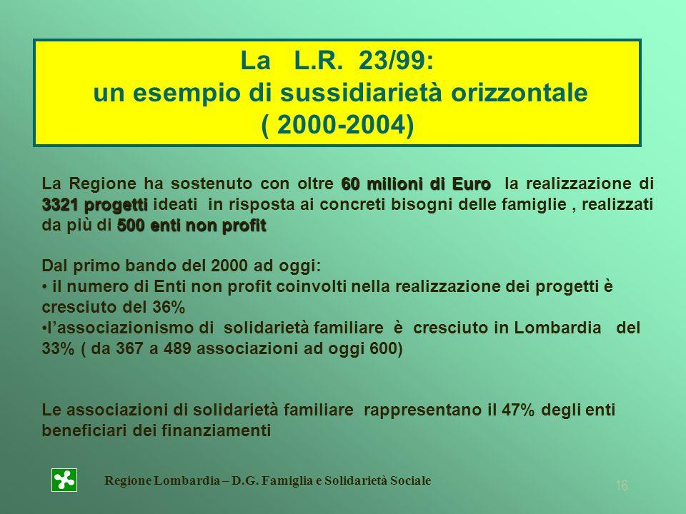 Regione Lombardia – D.G. Famiglia e Solidarietà Sociale 16 60 milioni di Euro 3321 progetti 500 enti non profit La Regione ha sostenuto con oltre 60 m