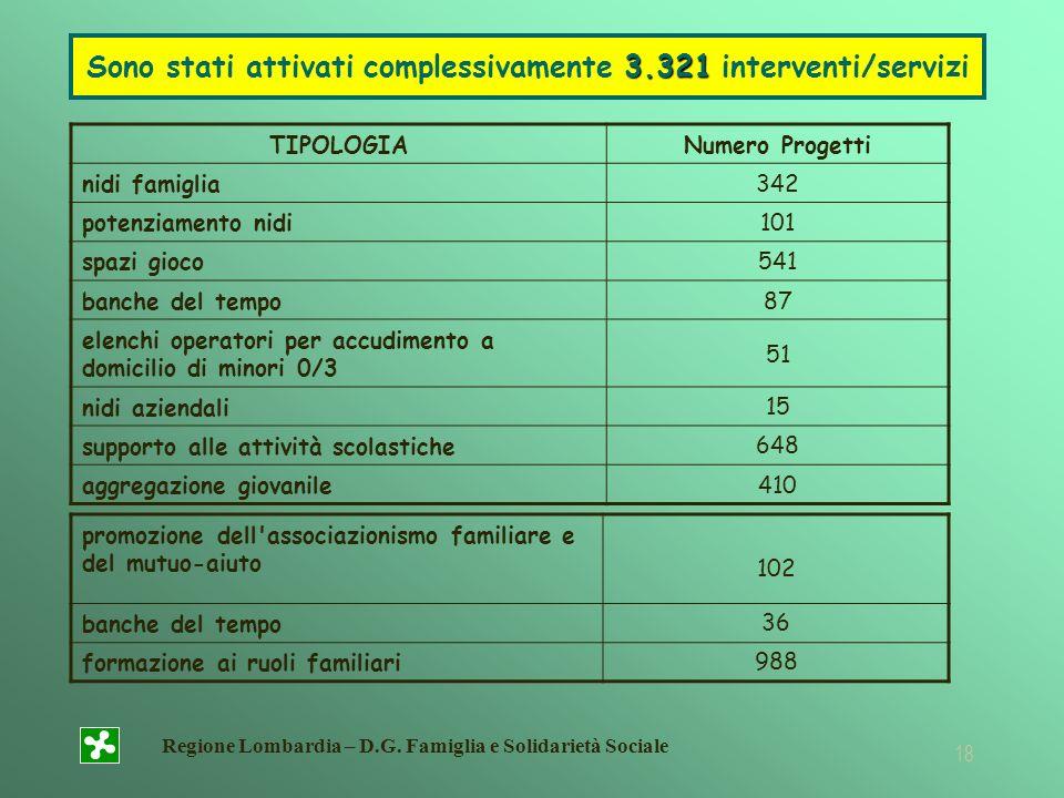 Regione Lombardia – D.G. Famiglia e Solidarietà Sociale 18 TIPOLOGIANumero Progetti nidi famiglia342 potenziamento nidi101 spazi gioco541 banche del t