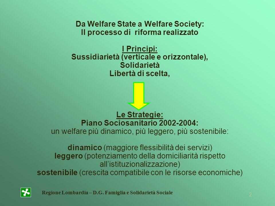 Regione Lombardia – D.G. Famiglia e Solidarietà Sociale 2 Da Welfare State a Welfare Society: Il processo di riforma realizzato I Principi: Sussidiari