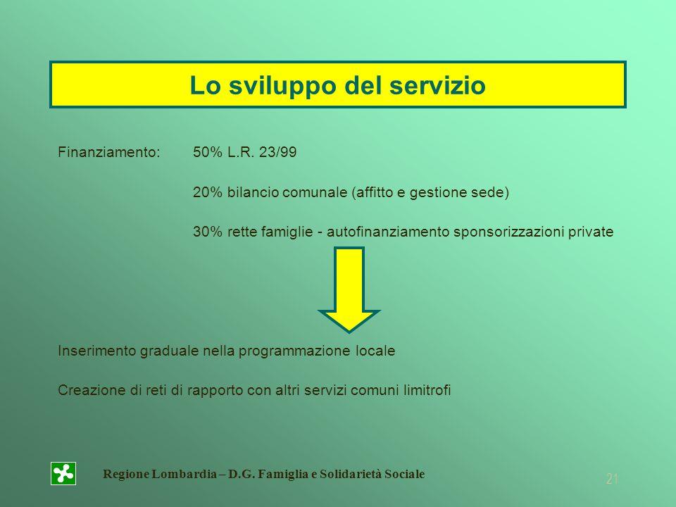 Regione Lombardia – D.G. Famiglia e Solidarietà Sociale 21 Lo sviluppo del servizio Finanziamento:50% L.R. 23/99 20% bilancio comunale (affitto e gest