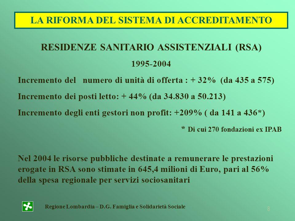 Regione Lombardia – D.G. Famiglia e Solidarietà Sociale 8 RESIDENZE SANITARIO ASSISTENZIALI (RSA) 1995-2004 Incremento del numero di unità di offerta
