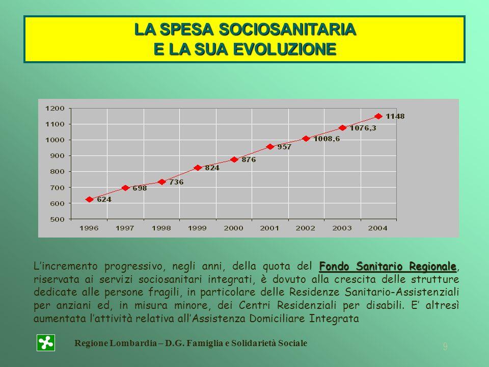 Regione Lombardia – D.G. Famiglia e Solidarietà Sociale 9 LA SPESA SOCIOSANITARIA E LA SUA EVOLUZIONE Fondo Sanitario Regionale Lincremento progressiv