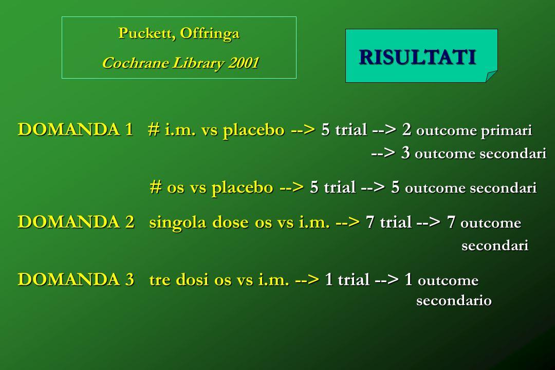 Puckett, Offringa Cochrane Library 2001 RISULTATI DOMANDA 1 # i.m. vs placebo --> 5 trial --> 2 outcome primari --> 3 outcome secondari # os vs placeb