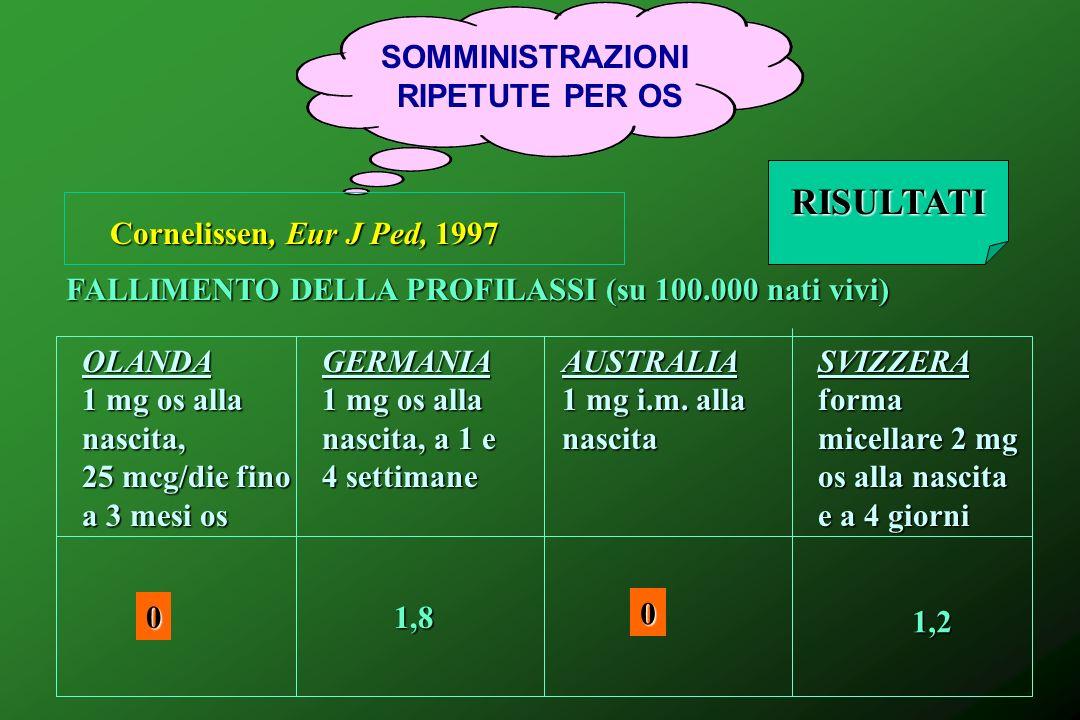SOMMINISTRAZIONI RIPETUTE PER OS Cornelissen, Eur J Ped, 1997 OLANDA 1 mg os alla nascita, 25 mcg/die fino a 3 mesi os GERMANIA 1 mg os alla nascita,