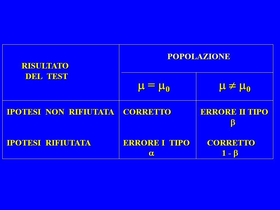 POPOLAZIONE RISULTATO DEL TEST = 0 0 = 0 0 IPOTESI NON RIFIUTATA CORRETTO ERRORE II TIPO IPOTESI RIFIUTATA ERRORE I TIPO CORRETTO 1 - 1 -