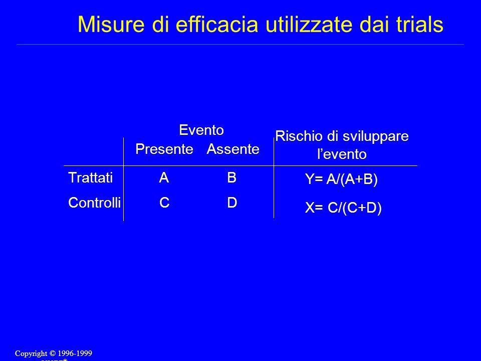 Misure di efficacia utilizzate dai trials Trattati Controlli Presente ACAC Assente BDBD Evento Rischio di sviluppare levento Y= A/(A+B) X= C/(C+D) Cop
