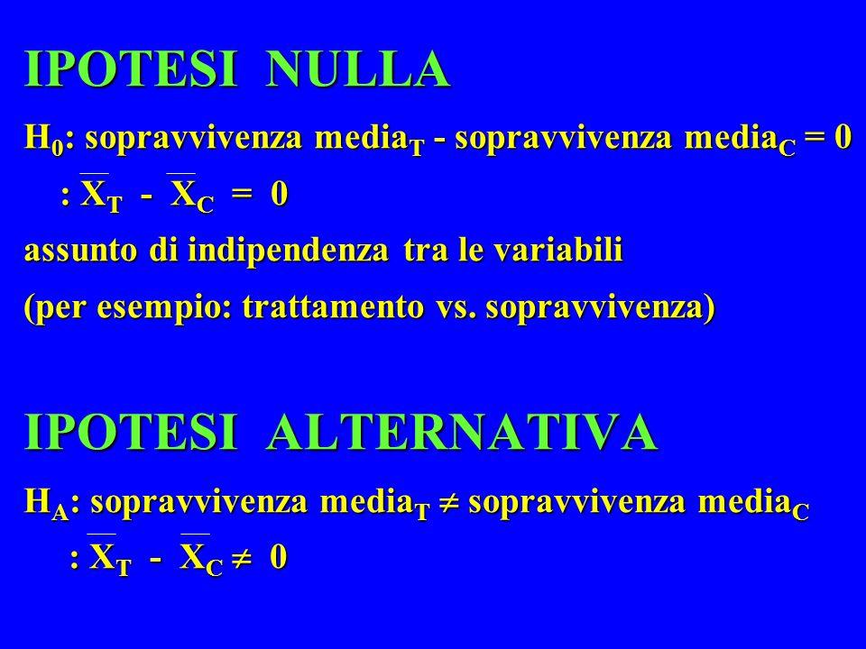 IPOTESI NULLA H 0 : sopravvivenza media T - sopravvivenza media C = 0 : X T - X C = 0 assunto di indipendenza tra le variabili (per esempio: trattamen