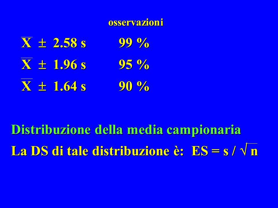 osservazioni X 2.58 s99 % X 1.96 s95 % X 1.64 s90 % Distribuzione della media campionaria La DS di tale distribuzione è: ES = s / n osservazioni X 2.5