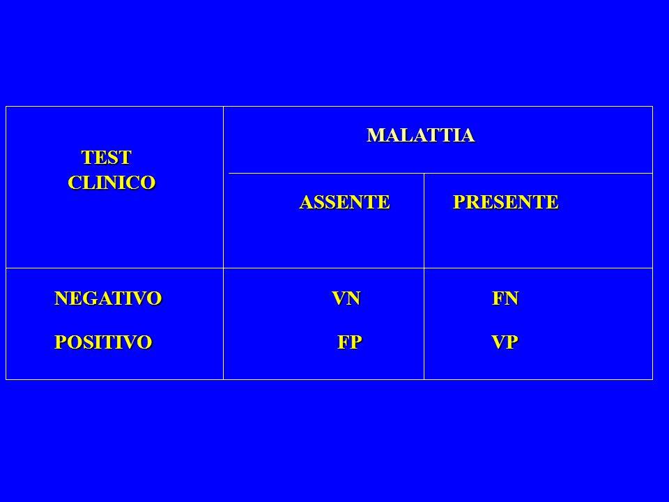 MALATTIA TESTCLINICO ASSENTE PRESENTE NEGATIVO VN FN NEGATIVO VN FN POSITIVO FP VP POSITIVO FP VP
