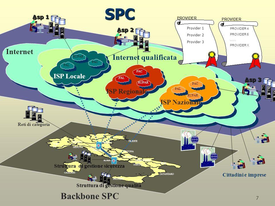 7 SPC T 3 MILANO TORI NO GENOVA VENEZIA BOLOGNA ANCONA LAQUILA PERUGIA FIRENZE CAMPOBASSO BARI CATANZARO PALERMO CAGLIARI NAPOLI ROMA TRIESTE Internet Internet qualificata Provider 1 Provider 2 Provider 3 PROVIDER 4 PROVIDER 5 …… PROVIDER X PROVIDER Asp 1 Asp 3 Asp 2 Reti di categoria Cittadini e imprese Backbone SPC PAC RUPAR PAL PAC RUPAR PAL PAC RUPAR PAL Struttura di gestione qualità Struttura di gestione sicurezza ISP Nazionale ISP Regionale ISP Locale