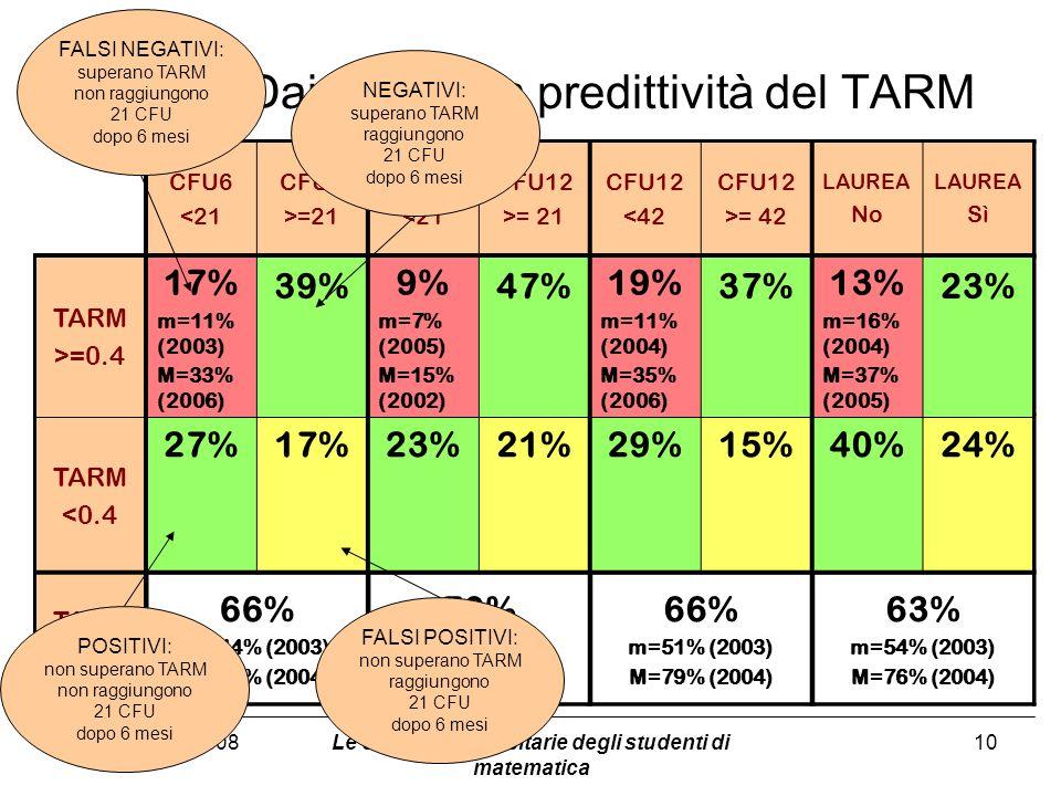 21 novembre 2008 Dai flussi alla predittività del TARM Le carriere universitarie degli studenti di matematica 10 CFU6 <21 CFU6 >=21 CFU12 <21 CFU12 >= 21 CFU12 <42 CFU12 >= 42 LAUREA No LAUREA Sì TARM >=0.4 TARM <0.4 TARM OK CFU6 <21 CFU6 >=21 CFU12 <21 CFU12 >= 21 CFU12 <42 CFU12 >= 42 LAUREA No LAUREA Sì TARM >=0.4 17% m=11% (2003) M=33% (2006) 39% 9% m=7% (2005) M=15% (2002) 47% 19% m=11% (2004) M=35% (2006) 37% 13% m=16% (2004) M=37% (2005) 23% TARM <0.4 27%17%23%21%29%15%40%24% TARM OK 66% m=44% (2003) M=79% (2004) 70% m=39% (2003) M=90% (2005) 66% m=51% (2003) M=79% (2004) 63% m=54% (2003) M=76% (2004) FALSI NEGATIVI: superano TARM non raggiungono 21 CFU dopo 6 mesi NEGATIVI: superano TARM raggiungono 21 CFU dopo 6 mesi POSITIVI: non superano TARM non raggiungono 21 CFU dopo 6 mesi FALSI POSITIVI: non superano TARM raggiungono 21 CFU dopo 6 mesi