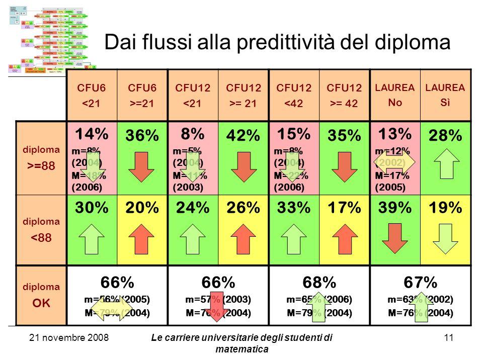 Dai flussi alla predittività del diploma Le carriere universitarie degli studenti di matematica 11 CFU6 <21 CFU6 >=21 CFU12 <21 CFU12 >= 21 CFU12 <42 CFU12 >= 42 LAUREA No LAUREA Sì diploma >=88 14% m=8% (2004) M=18% (2006) 36% 8% m=5% (2004) M=11% (2003) 42% 15% m=8% (2004) M=22% (2006) 35% 13% m=12% (2002) M=17% (2005) 28% diploma <88 30%20%24%26%33%17%39%19% diploma OK 66% m=56% (2005) M=79% (2004) 66% m=57% (2003) M=76% (2004) 68% m=65% (2006) M=79% (2004) 67% m=63% (2002) M=76% (2004) 21 novembre 2008