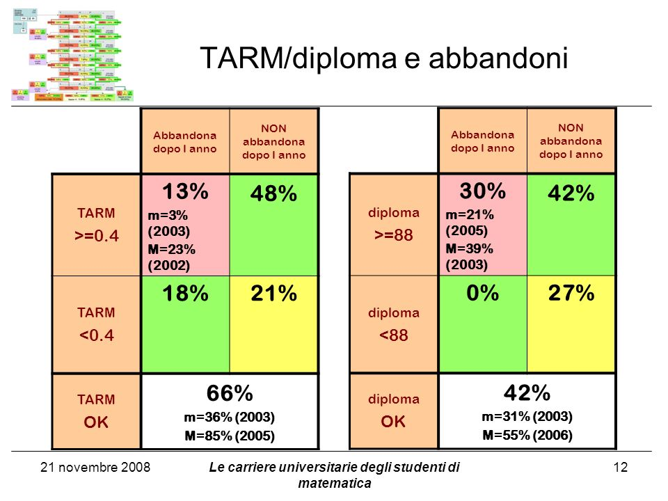 TARM/diploma e abbandoni Le carriere universitarie degli studenti di matematica 12 Abbandona dopo I anno NON abbandona dopo I anno TARM >=0.4 13% m=3% (2003) M=23% (2002) 48% TARM <0.4 18%21% TARM OK 66% m=36% (2003) M=85% (2005) Abbandona dopo I anno NON abbandona dopo I anno diploma >=88 30% m=21% (2005) M=39% (2003) 42% diploma <88 0%27% diploma OK 42% m=31% (2003) M=55% (2006) 21 novembre 2008
