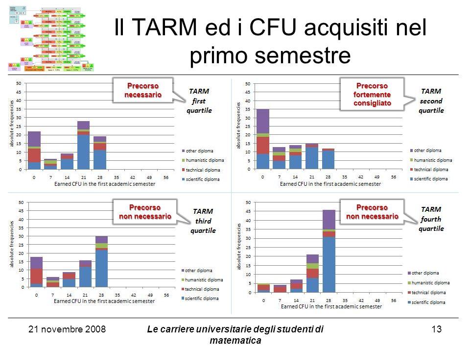 Il TARM ed i CFU acquisiti nel primo semestre 21 novembre 2008Le carriere universitarie degli studenti di matematica 13 Precorso necessario Precorso f