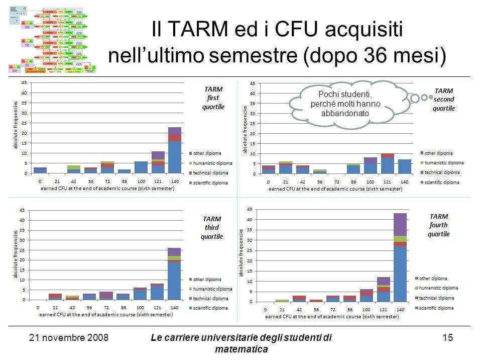 Il TARM ed i CFU acquisiti nellultimo semestre (dopo 36 mesi) 21 novembre 2008Le carriere universitarie degli studenti di matematica 15 Pochi studenti, perché molti hanno abbandonato