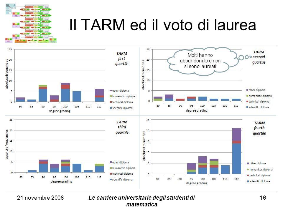 Il TARM ed il voto di laurea 21 novembre 2008Le carriere universitarie degli studenti di matematica 16 Molti hanno abbandonato o non si sono laureati