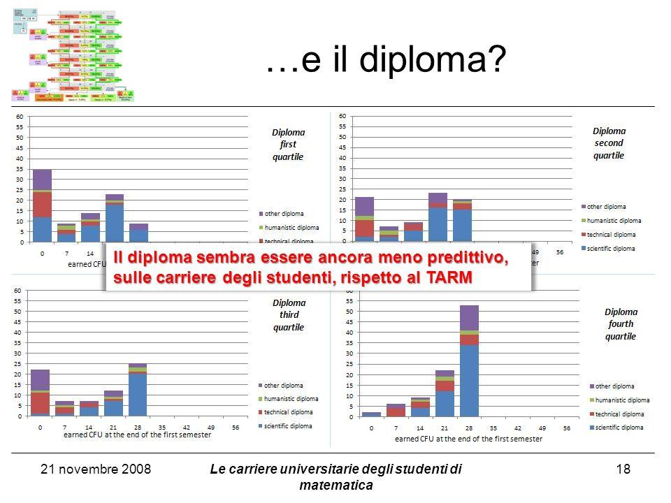 …e il diploma? 21 novembre 2008Le carriere universitarie degli studenti di matematica 18 Il diploma sembra essere ancora meno predittivo, sulle carrie