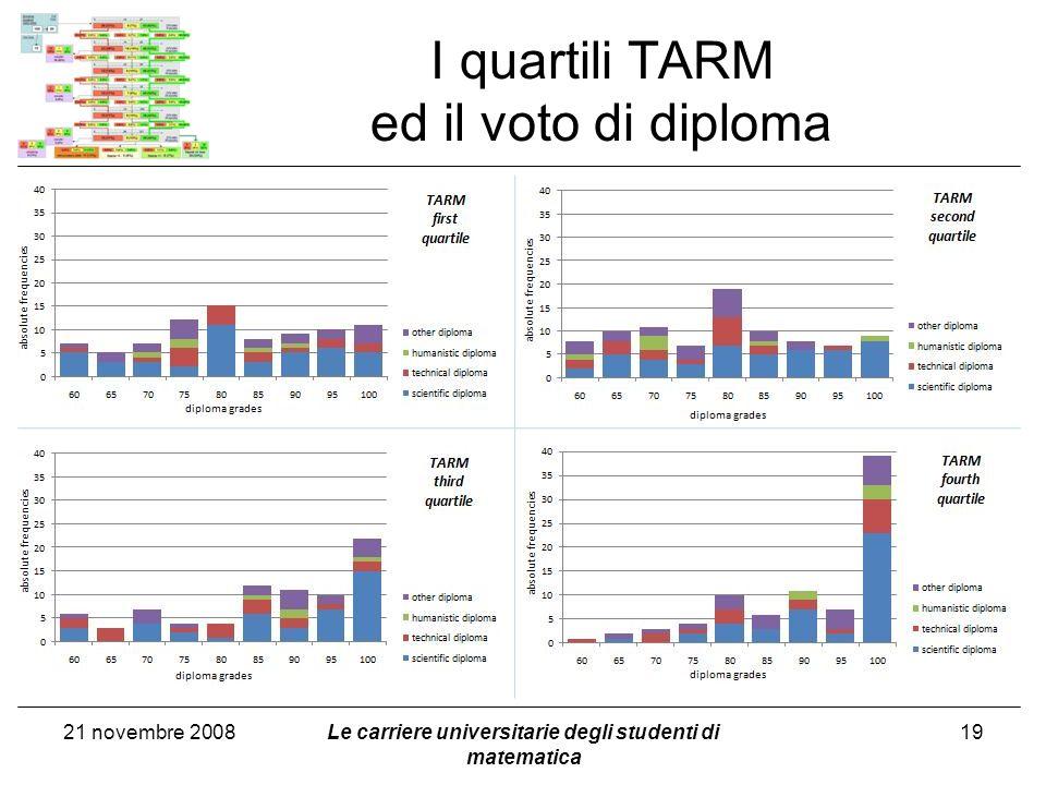 I quartili TARM ed il voto di diploma 21 novembre 2008Le carriere universitarie degli studenti di matematica 19