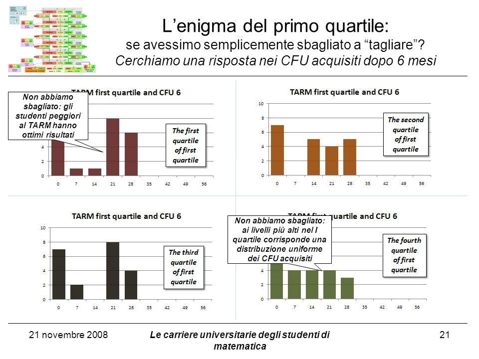 Lenigma del primo quartile: se avessimo semplicemente sbagliato a tagliare? Cerchiamo una risposta nei CFU acquisiti dopo 6 mesi 21 novembre 2008Le ca