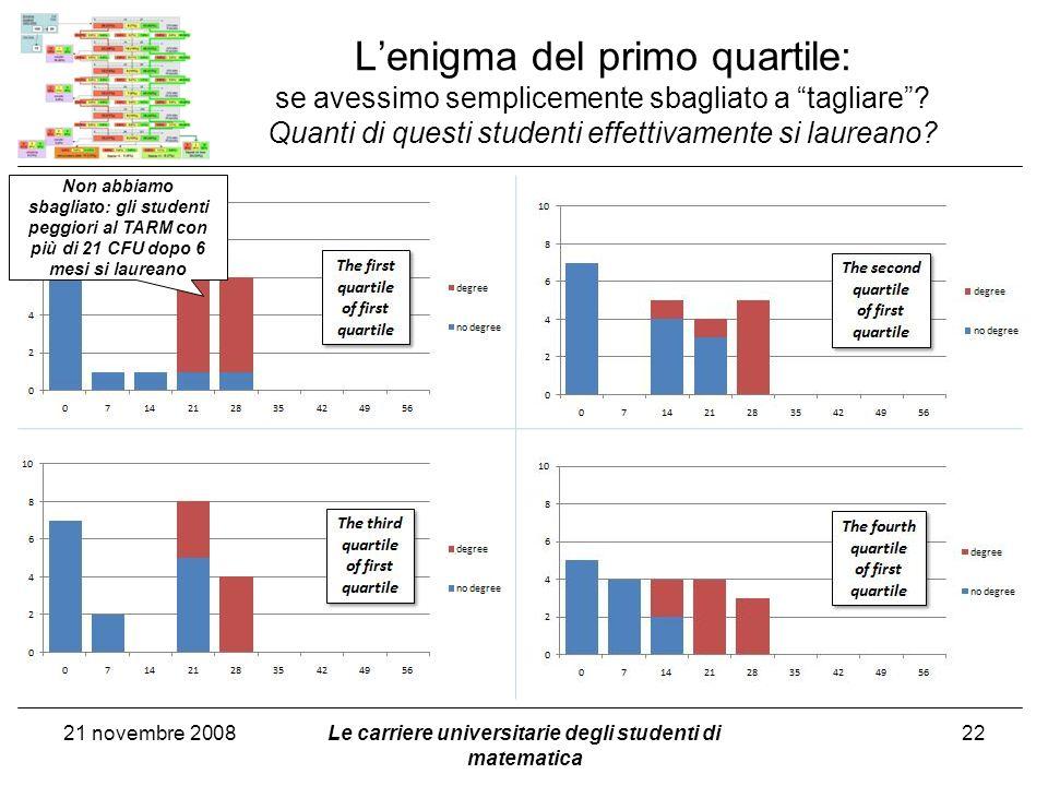 Lenigma del primo quartile: se avessimo semplicemente sbagliato a tagliare? Quanti di questi studenti effettivamente si laureano? 21 novembre 2008Le c