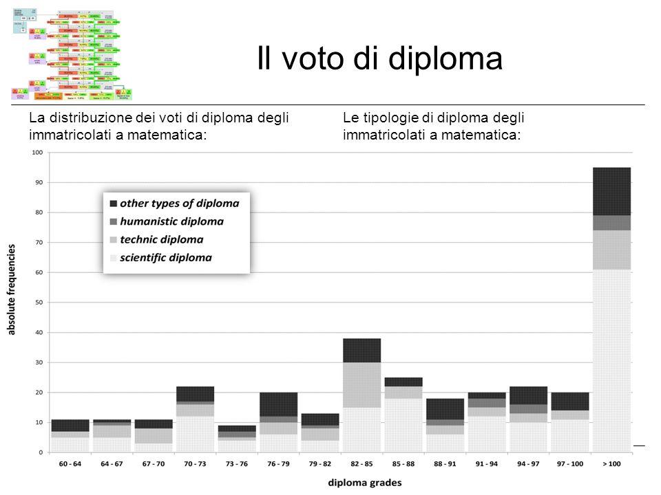Conclusioni Tra il TARM ed il diploma cè correlazione (non lineare, ma per quartili).
