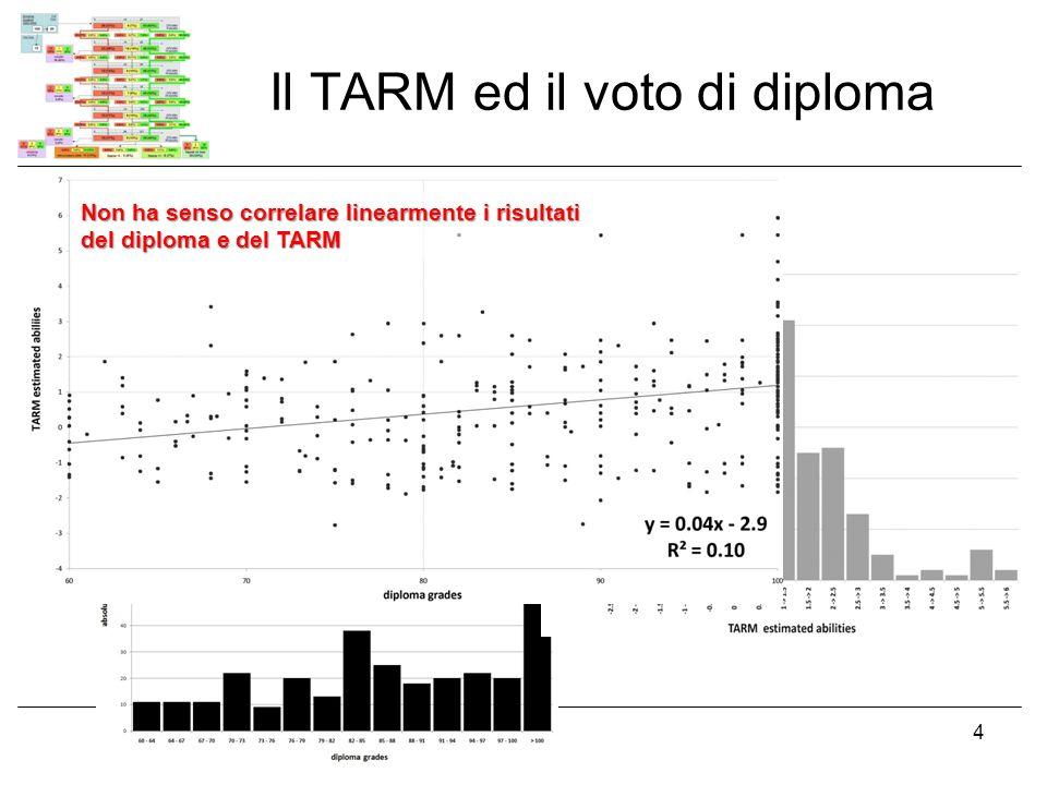 19 novembre 2008Le carriere universitarie degli studenti di matematica 4 Il TARM ed il voto di diploma Non ha senso correlare linearmente i risultati del diploma e del TARM