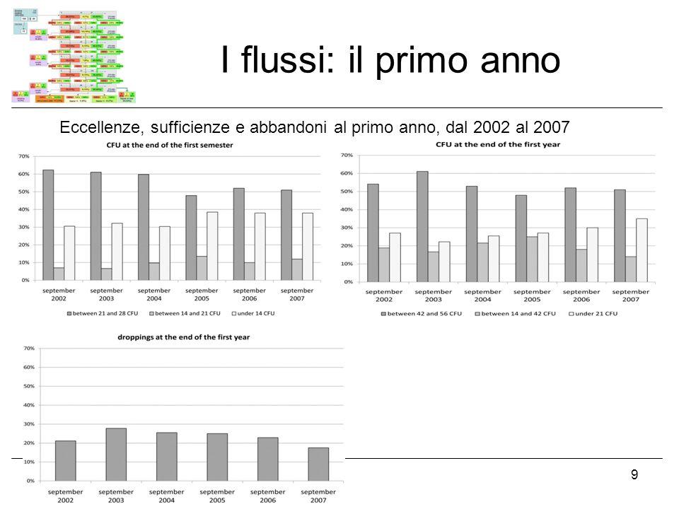 I flussi: il primo anno 19 novembre 20089 Eccellenze, sufficienze e abbandoni al primo anno, dal 2002 al 2007