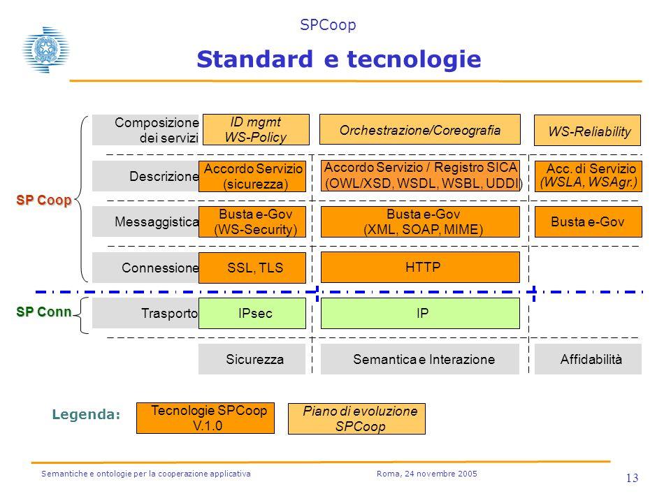 Semantiche e ontologie per la cooperazione applicativa Roma, 24 novembre 2005 13 Standard e tecnologie HTTP Connessione Busta e-Gov (XML, SOAP, MIME) Messaggistica Accordo Servizio / Registro SICA (OWL/XSD, WSDL, WSBL, UDDI) Descrizione Orchestrazione/Coreografia Composizione dei servizi WS-Reliability Accordo Servizio (sicurezza) Busta e-Gov (WS-Security) SSL, TLS IPIPsec Acc.