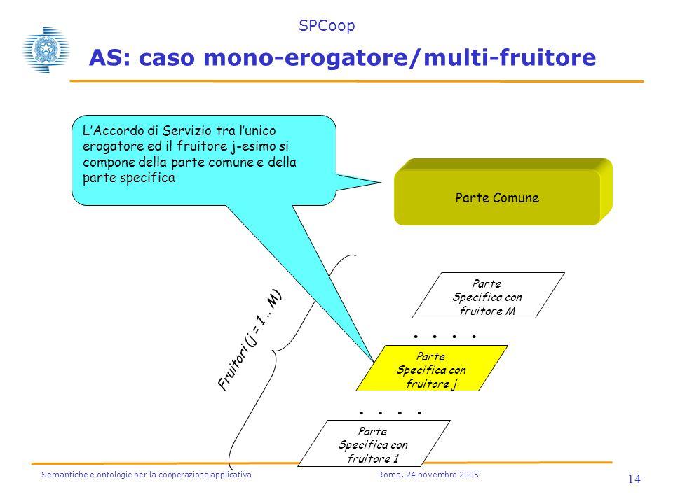 Semantiche e ontologie per la cooperazione applicativa Roma, 24 novembre 2005 14 Fruitori (j = 1.. M).... Parte Specifica con fruitore M.... Parte Com