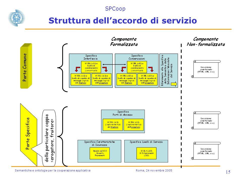 Semantiche e ontologie per la cooperazione applicativa Roma, 24 novembre 2005 15 Struttura dellaccordo di servizio SPCoop