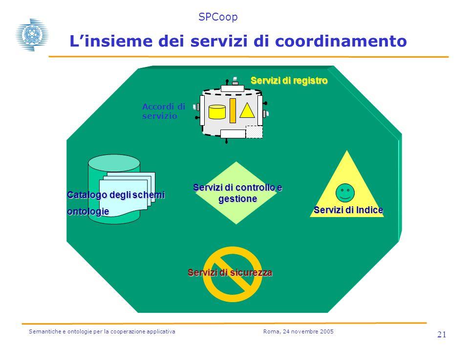 Semantiche e ontologie per la cooperazione applicativa Roma, 24 novembre 2005 21 Linsieme dei servizi di coordinamento Catalogo degli schemi ontologie Servizi di controllo e gestione Servizi di registro Servizi di sicurezza Servizi di Indice SPCoop Accordi di servizio