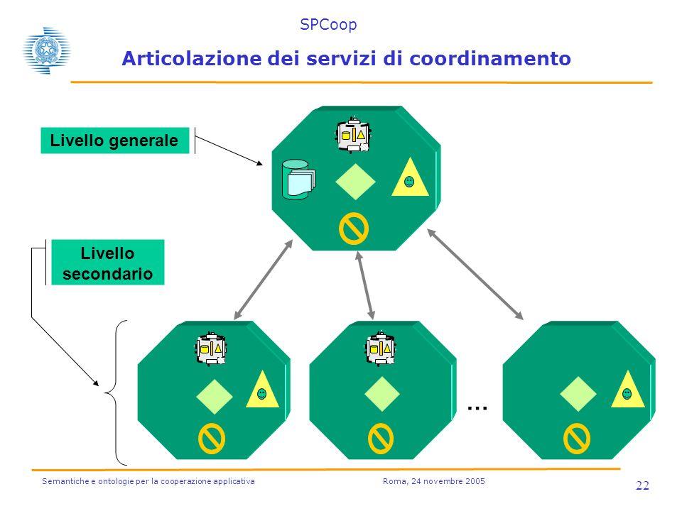 Semantiche e ontologie per la cooperazione applicativa Roma, 24 novembre 2005 22 Articolazione dei servizi di coordinamento … Livello generale Livello secondario SPCoop