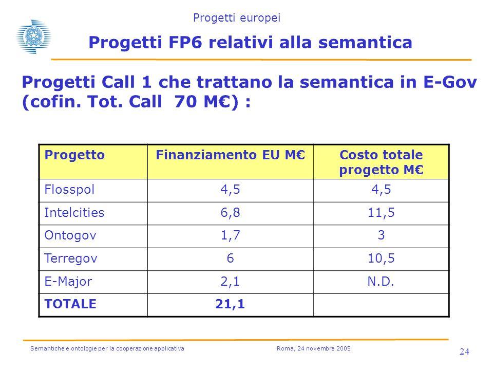 Semantiche e ontologie per la cooperazione applicativa Roma, 24 novembre 2005 24 Progetti FP6 relativi alla semantica Progetti Call 1 che trattano la semantica in E-Gov (cofin.