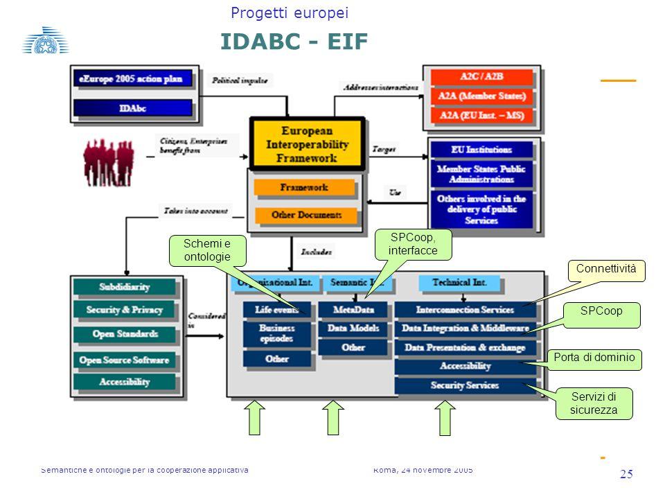 Semantiche e ontologie per la cooperazione applicativa Roma, 24 novembre 2005 25 IDABC - EIF Connettività Porta di dominio SPCoop SPCoop, interfacce Servizi di sicurezza Schemi e ontologie Progetti europei