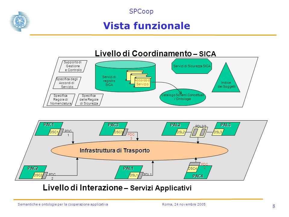 Semantiche e ontologie per la cooperazione applicativa Roma, 24 novembre 2005 8 Vista funzionale Infrastruttura di Trasporto PAC1 DSC1 PAC2 DSC2 PAL2